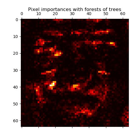 基于平行树的森林的像素重要性