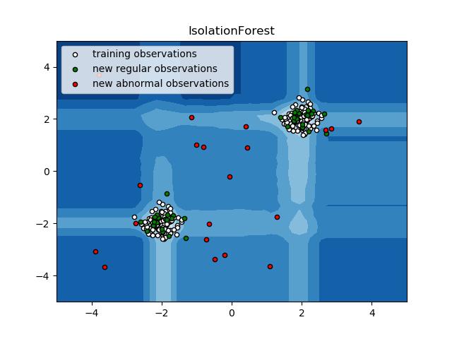 IsolationForest示例