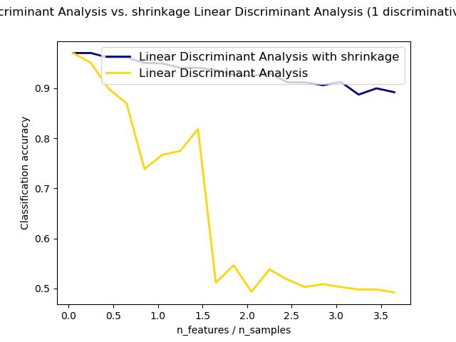 正态和收缩线性判别分析在分类中的应用