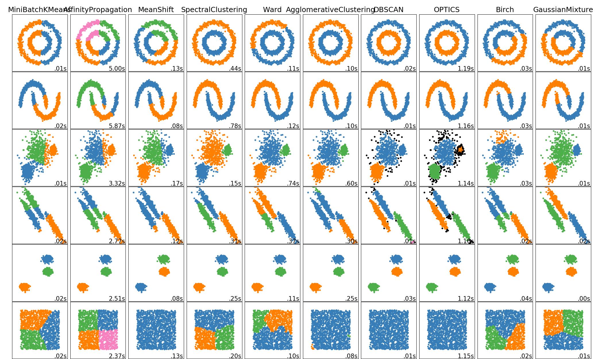 toy数据集上不同聚类算法的比较