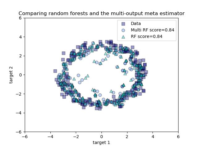 随机森林与多输出元估计器的比较