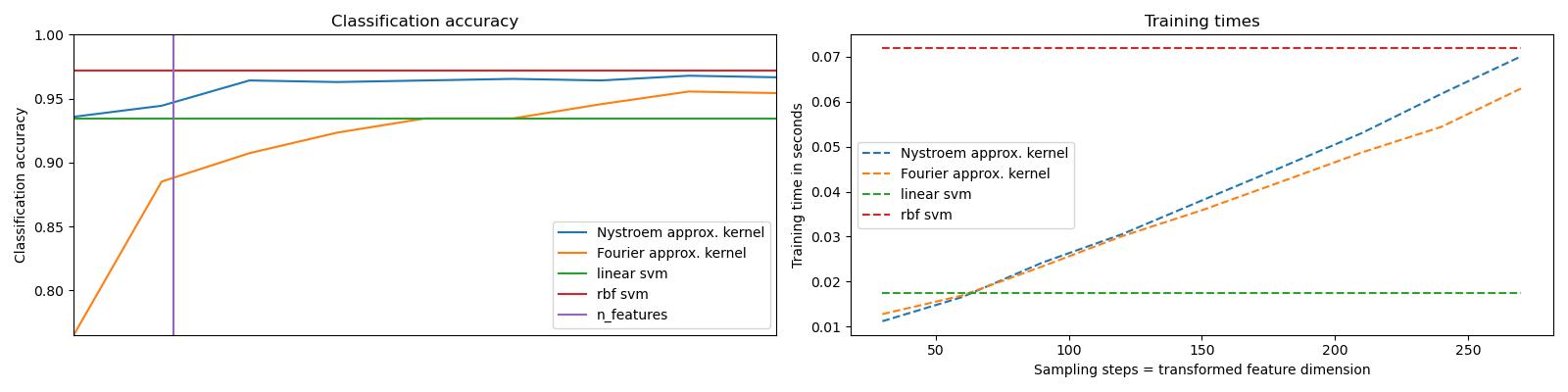 RBF内核的显式特征图近似