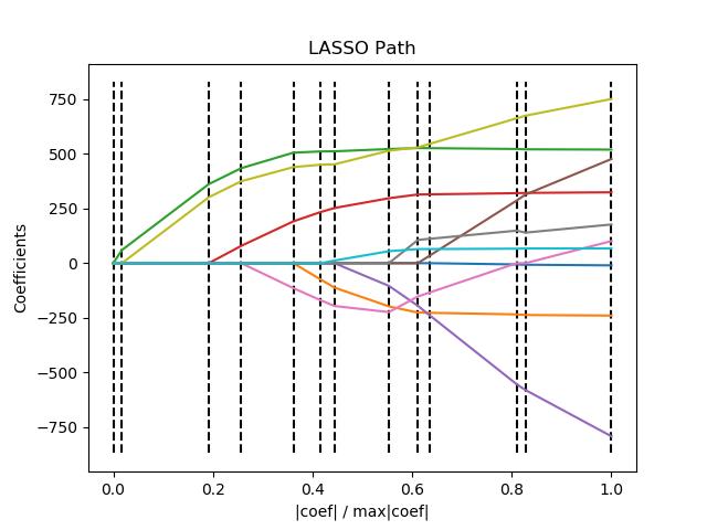 使用LARS的Lasso路径