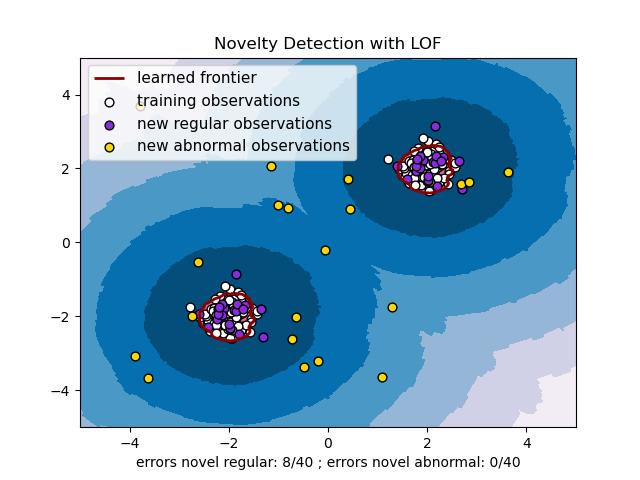 具有局部离群因子(LOF)的新颖性检测