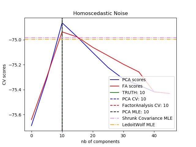 基于概率主成分分析和因子分析(FA)的模型选择