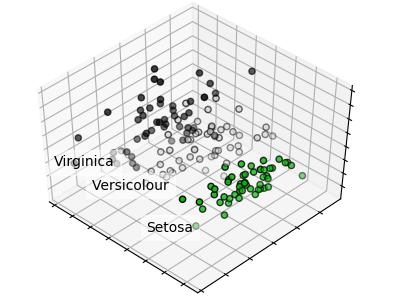 在iris数据集上的PCA例子