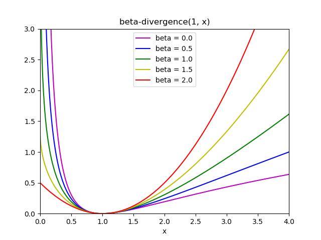 Beta-divergence损失函数