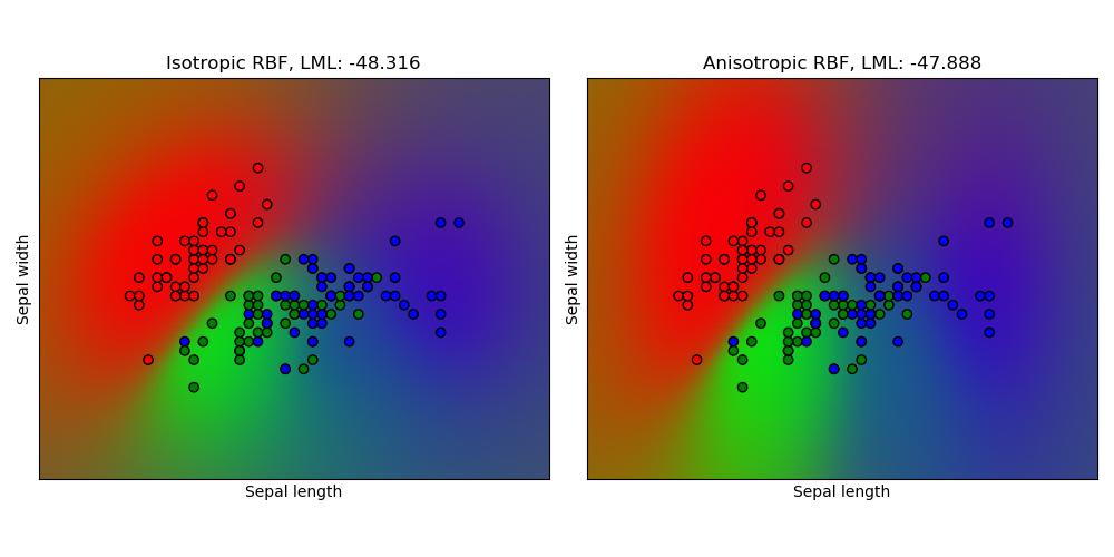 在iris数据集上的高斯过程分类